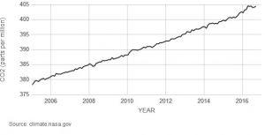 Carbon dioxide parts per million