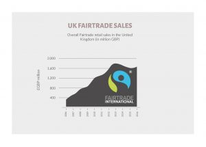 Fairtrade in the UK