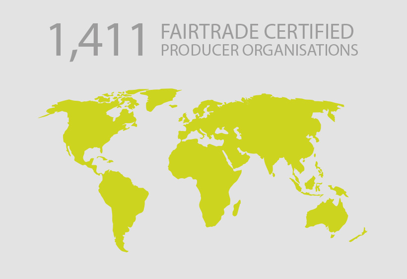 Fairtrade Producer Organisations