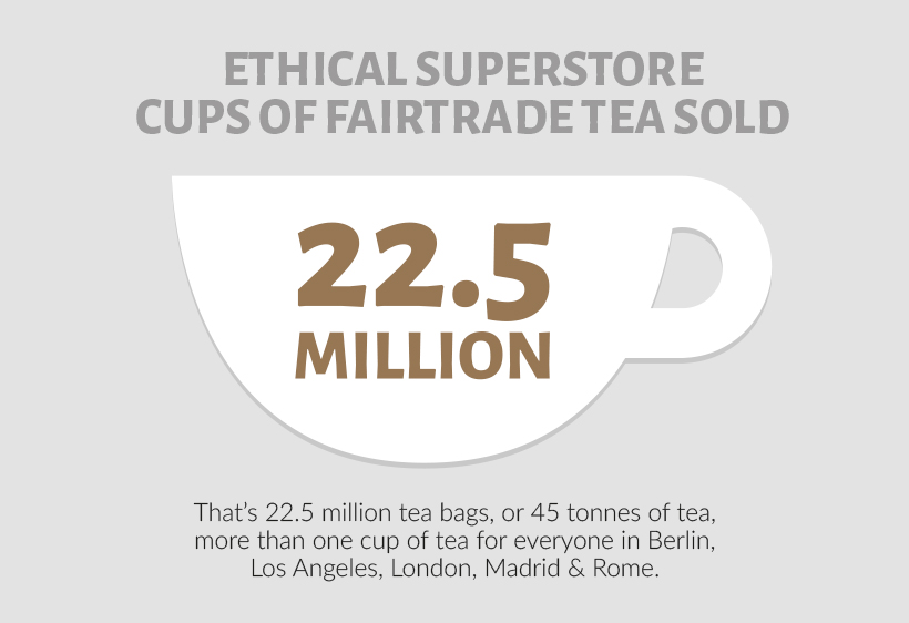22.5 million cps of Fairtrade tea