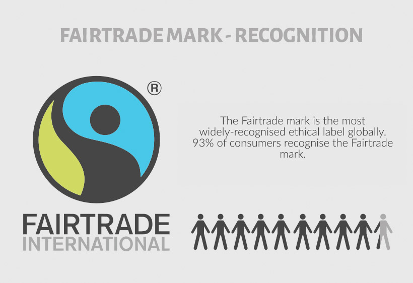 How many people regognise the Fairtrade mark