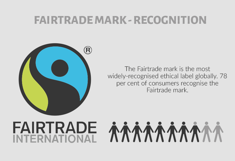 8 out of 10 people recognise Fairtrade