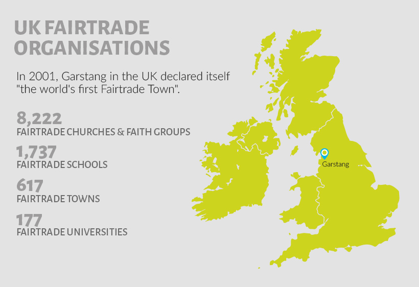 Garstang First Fairtrade Town