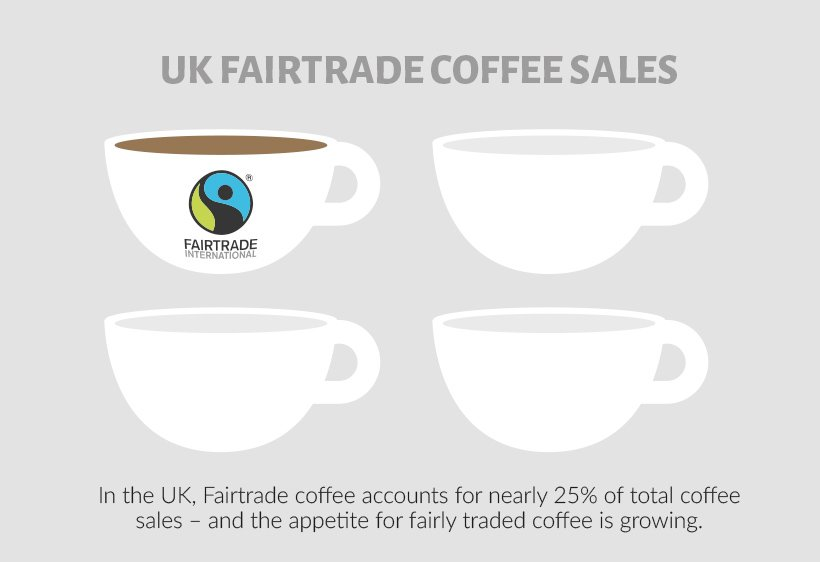 ONe in four cups of coffee is Fairtrade