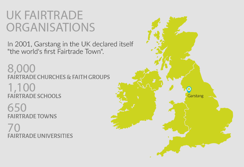 UK Fairtrade Organisations