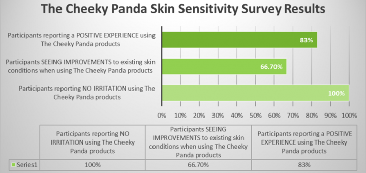 Cheeky Panda Survey Results