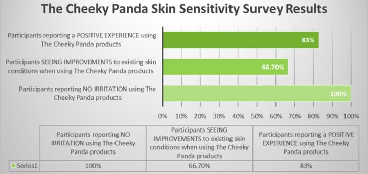 Cheeky Panda Survey Results