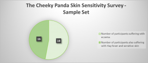 Cheeky Panda Skin Survey