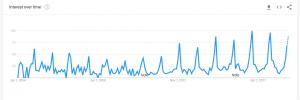 Google Trends Homeless Volunteer
