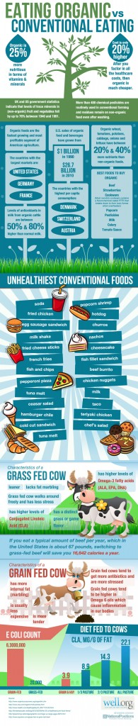 Source : http://www.a-health-blog.com/eating-organic-vs-conventional-eating-infographic.html